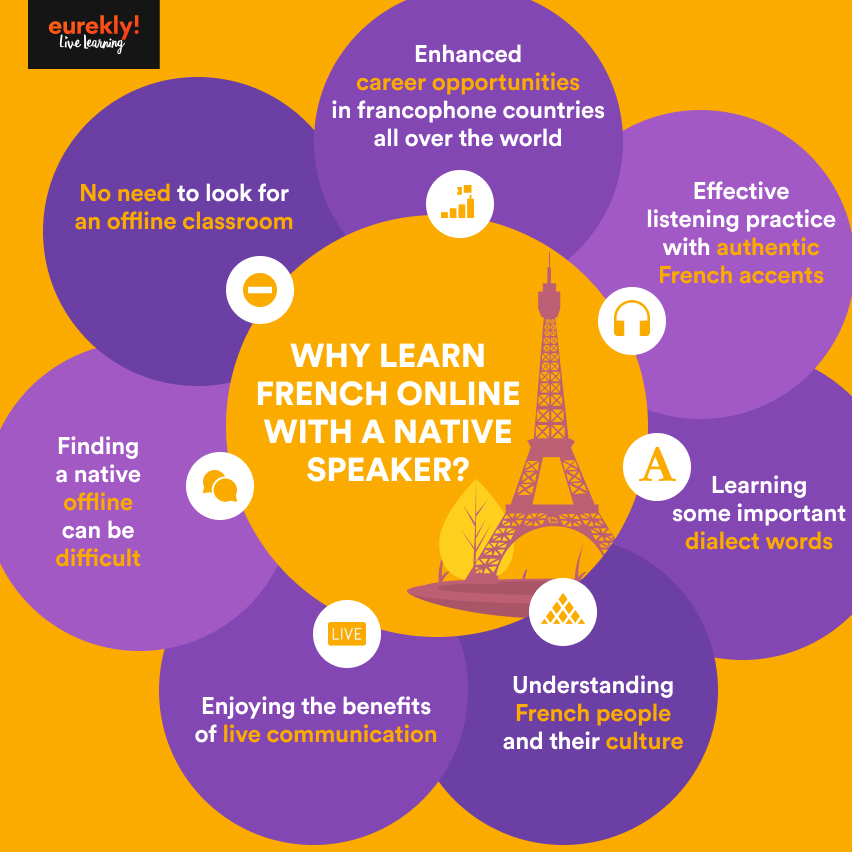 Infographic enlisting 7 reasons to learn French online with a native speaker