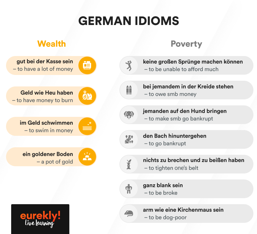 Infographic enlisting German idioms about wealth and poverty